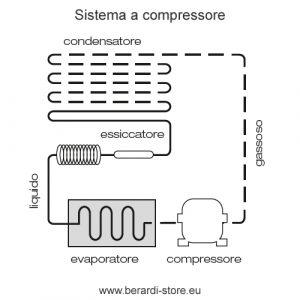refrigerazione a compressione